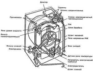 Обзор стиральной машинки