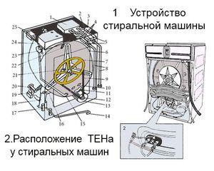 Как устроена внутри стиральная машинка