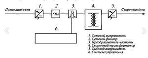 Структурная схема инвертора своими руками