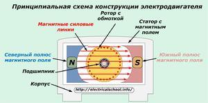 В электродвигателе процессы запускаются благодаря подаче электроэнергии