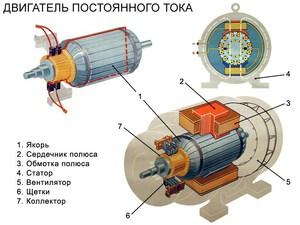 Принципы работы асинхронного двигателя
