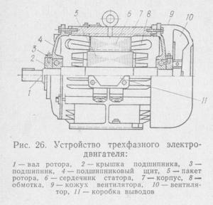 Принцип действия и устройство электродвигателя