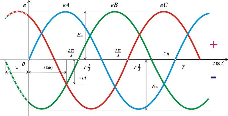 Характеристики трёхфазных цепей