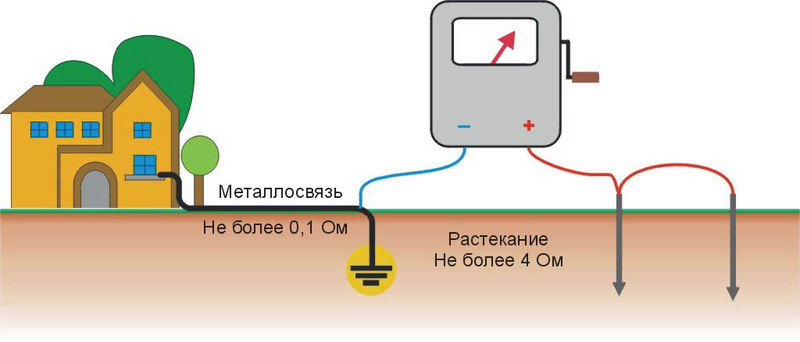 Как измерять сопротивлени тока заземлителя