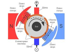 Как работает тяговый двигатель