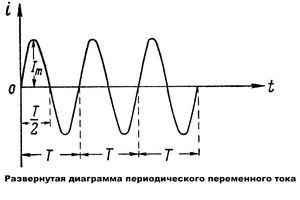 Переменный ток и его параметры
