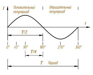 Переменный ток параметры