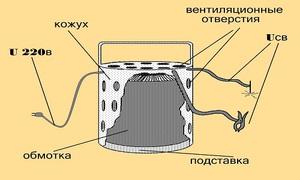 Как рассчитать тороидальный трансформатор