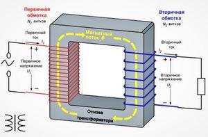 Как сделать тороидальный трансформатор