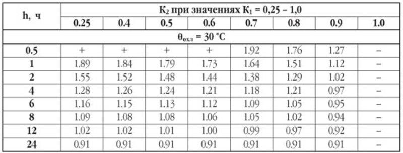 Таблица для расчёта мощности трансформаторов
