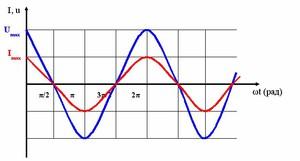 Напряжение берётся изменяемым по закону синуса