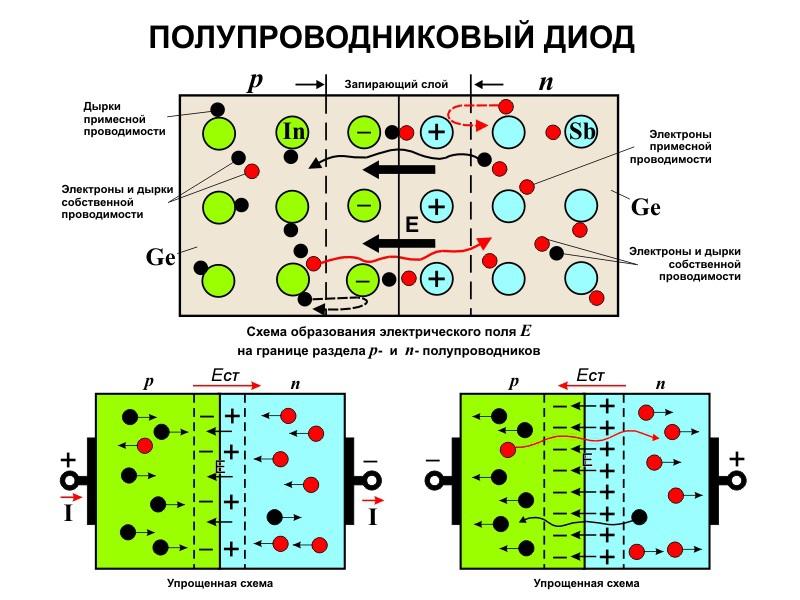 электроны и дырки фото - 5