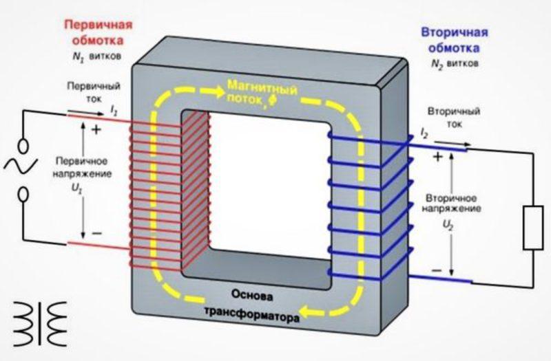Мощность трансформатора по сечению магнитопровода