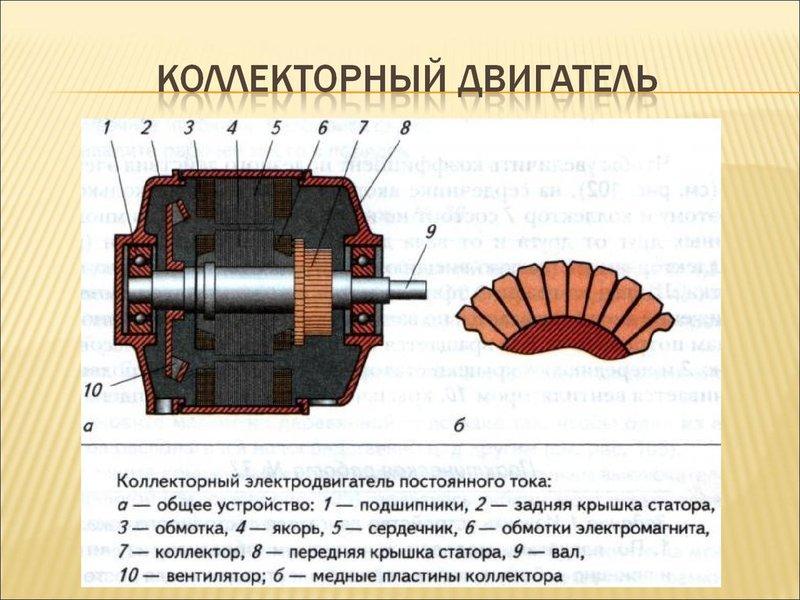 Составляющие детали универсального коллекторного двигателя